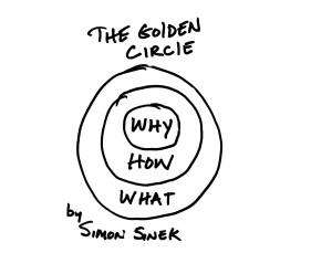 Golden Circle By Simon Sinek